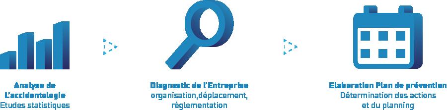 Former Ses Salaries Pour Prevenir Le Risque Automobile Verspieren